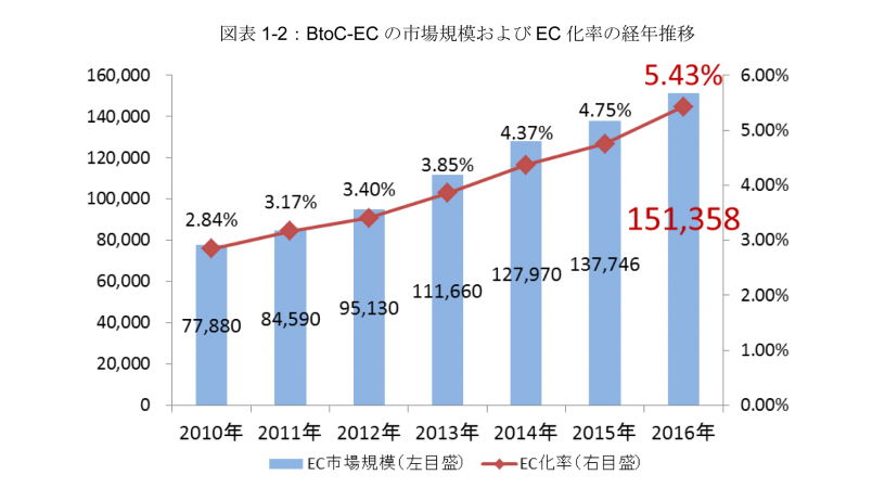 経済産業省発表「2016年度国内EC市場規模」