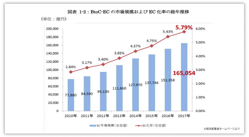 2017年度EC市場規模