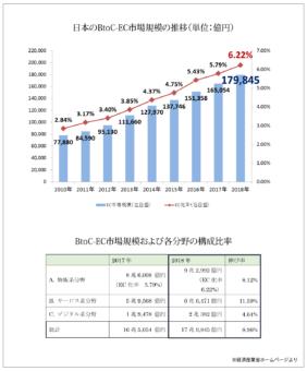 2018年度電子商取引に関する市場調査の結果