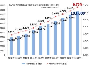 経済産業省発表 BtoC-ECの市場規模および物販系EC化率の経年推移(単位:億円)